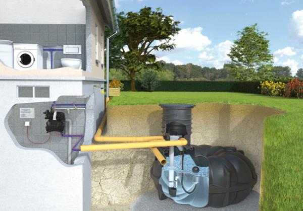 Regenwasser Hausanlage 1 Komplettset Neo Flachtank