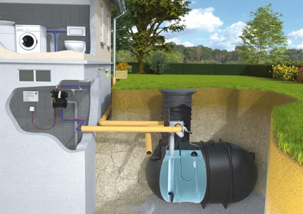 Regenwasser Hausanlage 1 Komplettset Rundtank